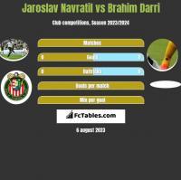 Jaroslav Navratil vs Brahim Darri h2h player stats
