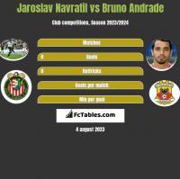 Jaroslav Navratil vs Bruno Andrade h2h player stats