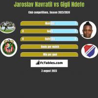 Jaroslav Navratil vs Gigli Ndefe h2h player stats
