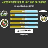 Jaroslav Navratil vs Jort van der Sande h2h player stats