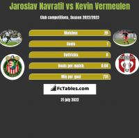 Jaroslav Navratil vs Kevin Vermeulen h2h player stats