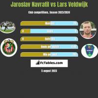 Jaroslav Navratil vs Lars Veldwijk h2h player stats