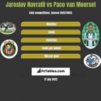 Jaroslav Navratil vs Paco van Moorsel h2h player stats
