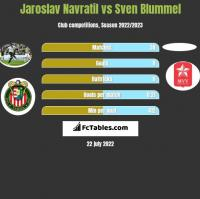 Jaroslav Navratil vs Sven Blummel h2h player stats