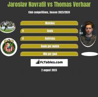 Jaroslav Navratil vs Thomas Verhaar h2h player stats