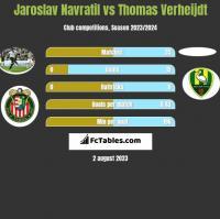 Jaroslav Navratil vs Thomas Verheijdt h2h player stats