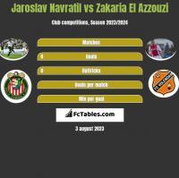Jaroslav Navratil vs Zakaria El Azzouzi h2h player stats