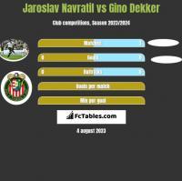 Jaroslav Navratil vs Gino Dekker h2h player stats