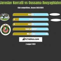 Jaroslav Navratil vs Oussama Bouyaghlafen h2h player stats
