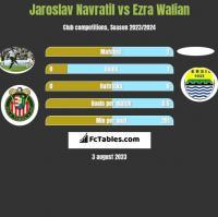 Jaroslav Navratil vs Ezra Walian h2h player stats
