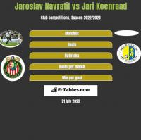 Jaroslav Navratil vs Jari Koenraad h2h player stats