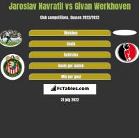 Jaroslav Navratil vs Givan Werkhoven h2h player stats