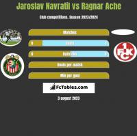Jaroslav Navratil vs Ragnar Ache h2h player stats