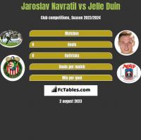 Jaroslav Navratil vs Jelle Duin h2h player stats