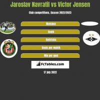 Jaroslav Navratil vs Victor Jensen h2h player stats