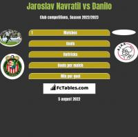 Jaroslav Navratil vs Danilo h2h player stats