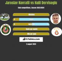 Jaroslav Navratil vs Halil Dervisoglu h2h player stats