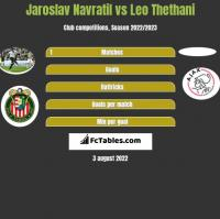 Jaroslav Navratil vs Leo Thethani h2h player stats