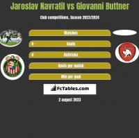 Jaroslav Navratil vs Giovanni Buttner h2h player stats