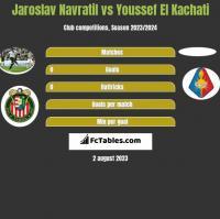 Jaroslav Navratil vs Youssef El Kachati h2h player stats