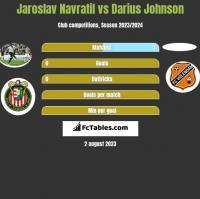 Jaroslav Navratil vs Darius Johnson h2h player stats