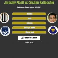Jaroslav Plasil vs Cristian Battocchio h2h player stats