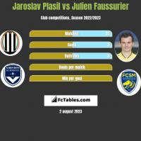 Jaroslav Plasil vs Julien Faussurier h2h player stats