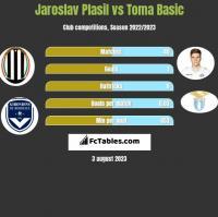 Jaroslav Plasil vs Toma Basic h2h player stats