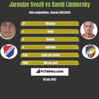 Jaroslav Svozil vs David Limbersky h2h player stats