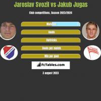Jaroslav Svozil vs Jakub Jugas h2h player stats