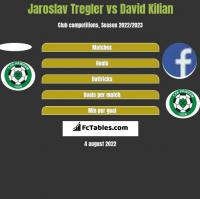 Jaroslav Tregler vs David Kilian h2h player stats