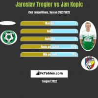 Jaroslav Tregler vs Jan Kopic h2h player stats
