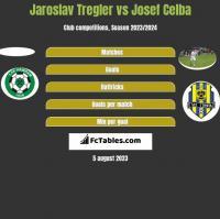 Jaroslav Tregler vs Josef Celba h2h player stats