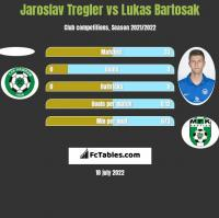 Jaroslav Tregler vs Lukas Bartosak h2h player stats