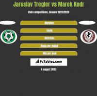 Jaroslav Tregler vs Marek Kodr h2h player stats