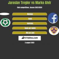 Jaroslav Tregler vs Marko Alvir h2h player stats