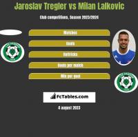 Jaroslav Tregler vs Milan Lalkovic h2h player stats
