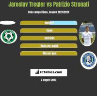 Jaroslav Tregler vs Patrizio Stronati h2h player stats