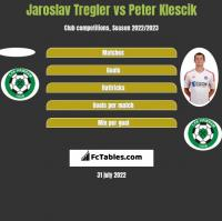Jaroslav Tregler vs Peter Klescik h2h player stats