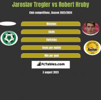 Jaroslav Tregler vs Robert Hruby h2h player stats