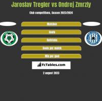Jaroslav Tregler vs Ondrej Zmrzly h2h player stats