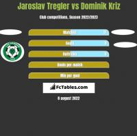 Jaroslav Tregler vs Dominik Kriz h2h player stats