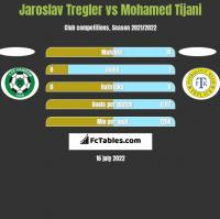 Jaroslav Tregler vs Mohamed Tijani h2h player stats