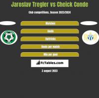 Jaroslav Tregler vs Cheick Conde h2h player stats