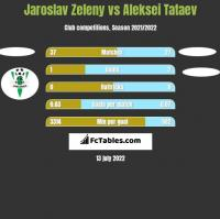 Jaroslav Zeleny vs Aleksei Tataev h2h player stats