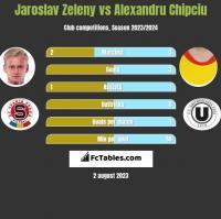 Jaroslav Zeleny vs Alexandru Chipciu h2h player stats