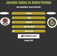 Jaroslav Zeleny vs Andrei Peteleu h2h player stats