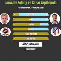 Jaroslav Zeleny vs Cesar Azpilicueta h2h player stats