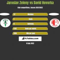 Jaroslav Zeleny vs David Hovorka h2h player stats