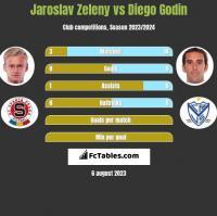 Jaroslav Zeleny vs Diego Godin h2h player stats